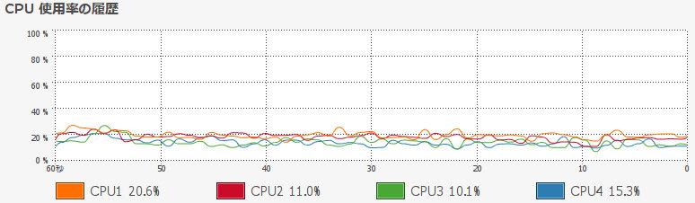 Java) rxtxを用いたシリアルポート送受信のCPU負荷比較 (r271-635)